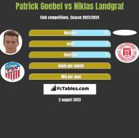 Patrick Goebel vs Niklas Landgraf h2h player stats