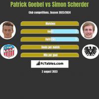 Patrick Goebel vs Simon Scherder h2h player stats