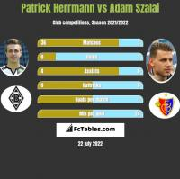 Patrick Herrmann vs Adam Szalai h2h player stats
