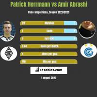 Patrick Herrmann vs Amir Abrashi h2h player stats