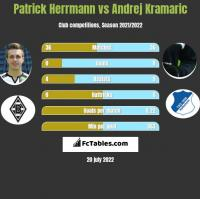 Patrick Herrmann vs Andrej Kramaric h2h player stats