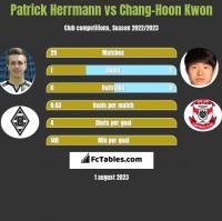 Patrick Herrmann vs Chang-Hoon Kwon h2h player stats