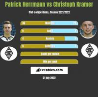 Patrick Herrmann vs Christoph Kramer h2h player stats