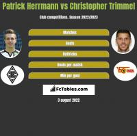 Patrick Herrmann vs Christopher Trimmel h2h player stats