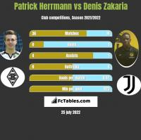 Patrick Herrmann vs Denis Zakaria h2h player stats