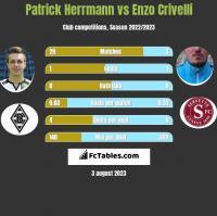 Patrick Herrmann vs Enzo Crivelli h2h player stats