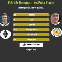 Patrick Herrmann vs Felix Kroos h2h player stats