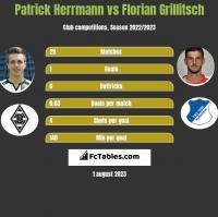 Patrick Herrmann vs Florian Grillitsch h2h player stats