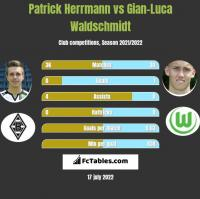 Patrick Herrmann vs Gian-Luca Waldschmidt h2h player stats