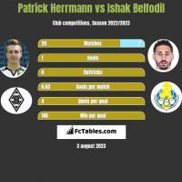 Patrick Herrmann vs Ishak Belfodil h2h player stats