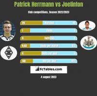 Patrick Herrmann vs Joelinton h2h player stats