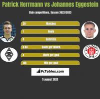 Patrick Herrmann vs Johannes Eggestein h2h player stats