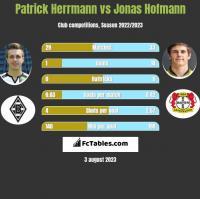 Patrick Herrmann vs Jonas Hofmann h2h player stats