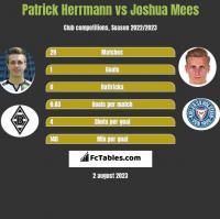 Patrick Herrmann vs Joshua Mees h2h player stats