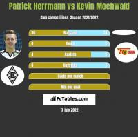 Patrick Herrmann vs Kevin Moehwald h2h player stats