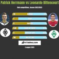 Patrick Herrmann vs Leonardo Bittencourt h2h player stats