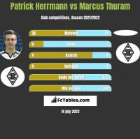 Patrick Herrmann vs Marcus Thuram h2h player stats