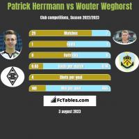 Patrick Herrmann vs Wouter Weghorst h2h player stats