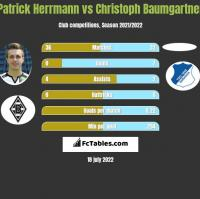 Patrick Herrmann vs Christoph Baumgartner h2h player stats