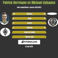 Patrick Herrmann vs Michael Cuisance h2h player stats
