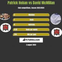 Patrick Hoban vs David McMillan h2h player stats