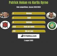 Patrick Hoban vs Kurtis Byrne h2h player stats