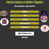 Patrick Hoban vs Walter Figueira h2h player stats