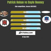 Patrick Hoban vs Dayle Rooney h2h player stats