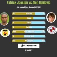Patrick Joosten vs Alen Halilovic h2h player stats