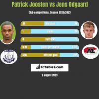 Patrick Joosten vs Jens Odgaard h2h player stats