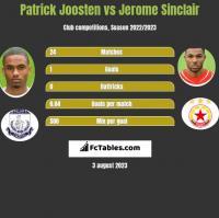 Patrick Joosten vs Jerome Sinclair h2h player stats