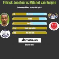 Patrick Joosten vs Mitchel van Bergen h2h player stats