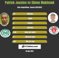 Patrick Joosten vs Simon Makienok h2h player stats