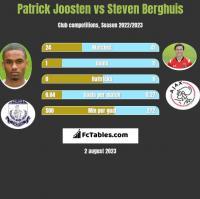 Patrick Joosten vs Steven Berghuis h2h player stats