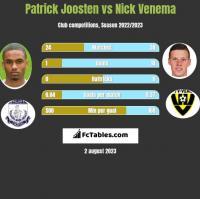 Patrick Joosten vs Nick Venema h2h player stats