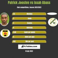 Patrick Joosten vs Issah Abass h2h player stats