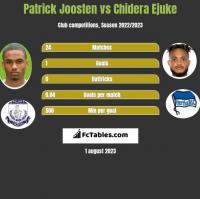 Patrick Joosten vs Chidera Ejuke h2h player stats