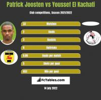 Patrick Joosten vs Youssef El Kachati h2h player stats