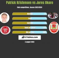 Patrick Kristensen vs Jores Okore h2h player stats