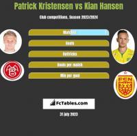 Patrick Kristensen vs Kian Hansen h2h player stats