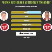 Patrick Kristensen vs Rasmus Thelander h2h player stats