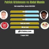 Patrick Kristensen vs Abdul Mumin h2h player stats