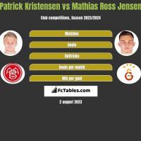 Patrick Kristensen vs Mathias Ross Jensen h2h player stats