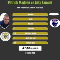 Patrick Madden vs Alex Samuel h2h player stats
