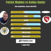 Patrick Madden vs Ashley Hunter h2h player stats