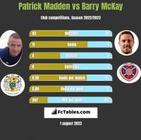 Patrick Madden vs Barry McKay h2h player stats