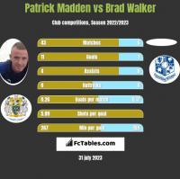 Patrick Madden vs Brad Walker h2h player stats