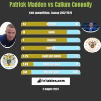 Patrick Madden vs Callum Connolly h2h player stats