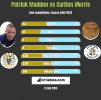 Patrick Madden vs Carlton Morris h2h player stats