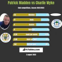 Patrick Madden vs Charlie Wyke h2h player stats